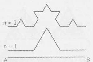 fractal-Van Koch